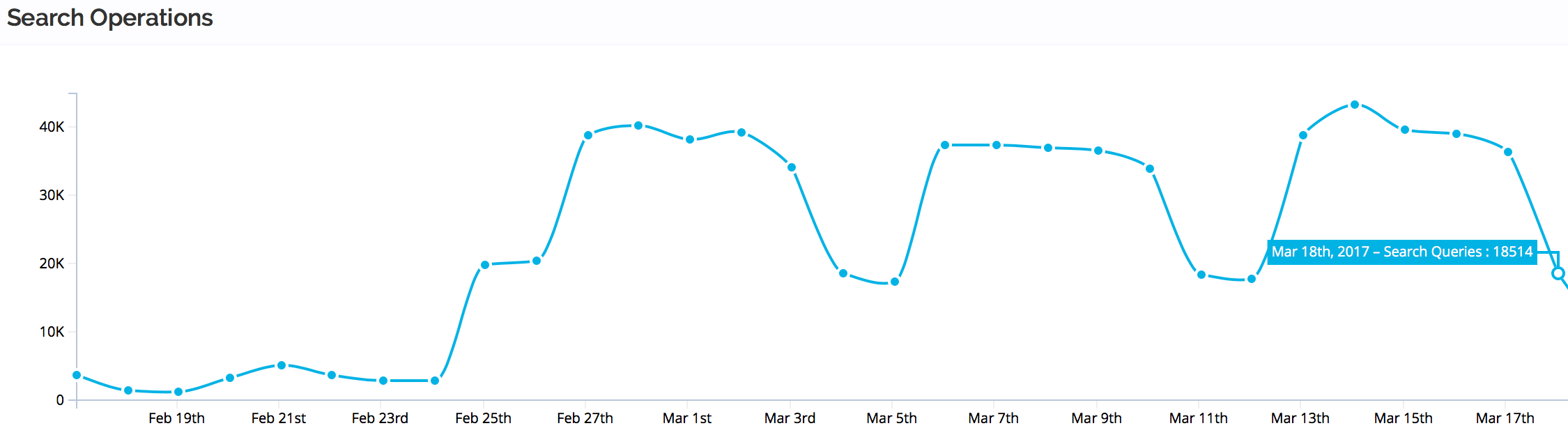 Search statistics, showing a bit less than 40000 searches a day in the week, and 16000 in the weekend